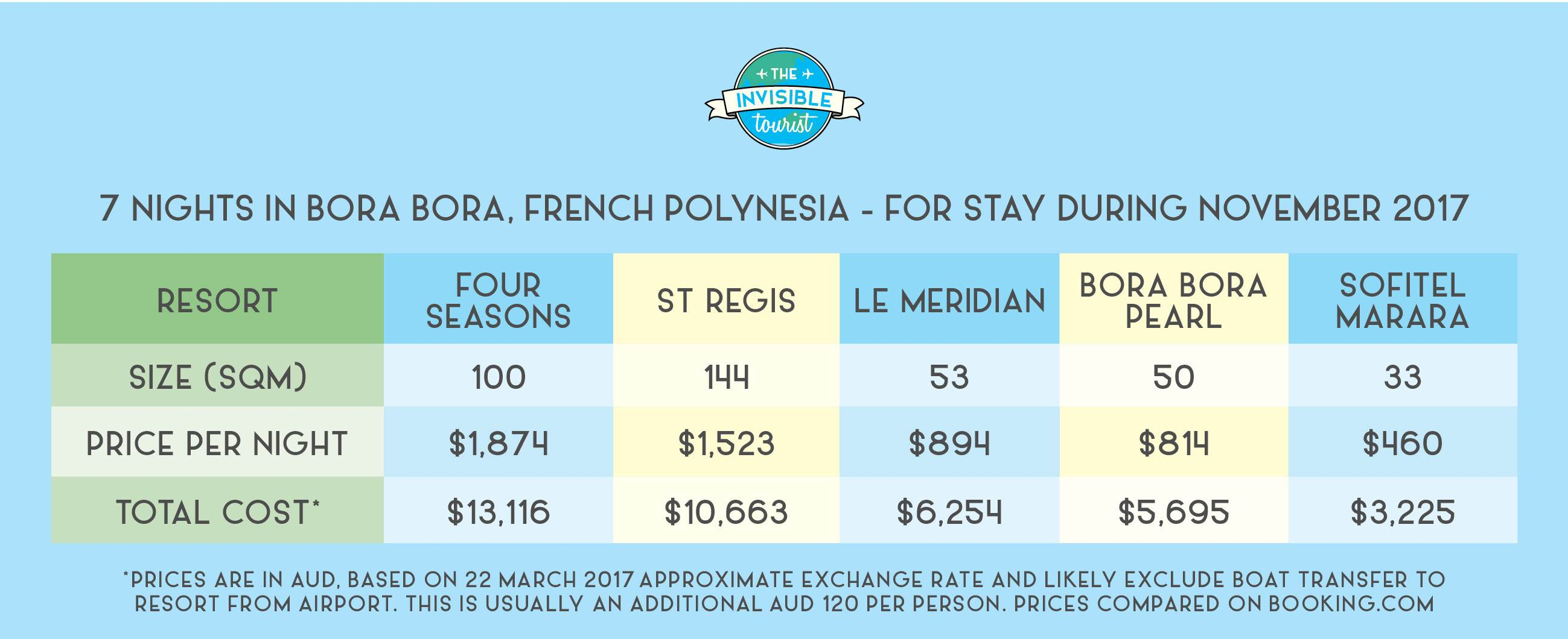Price Comparison for 7 Nights in Bora Bora - Stay November 2017