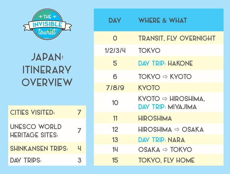 Japan Itinerary Overview