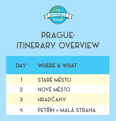 Prague Itinerary Overview
